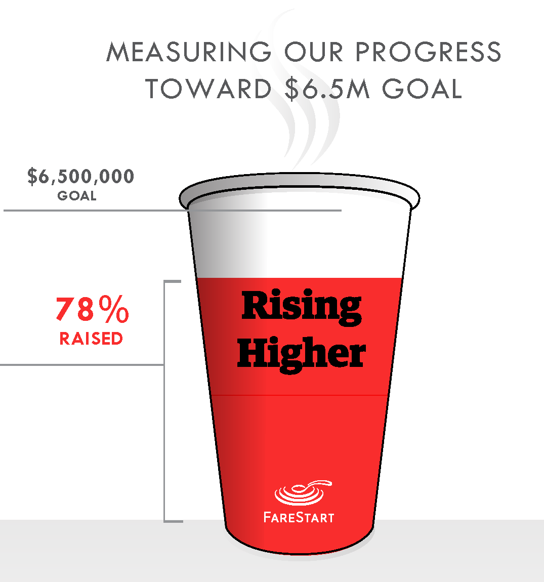 Rising Higher Campaign